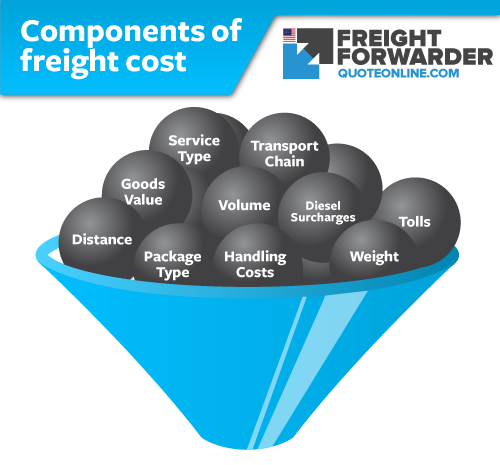 Air freight forwarding company - Their role in the import and export