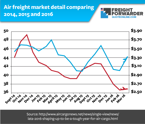 Air Freight Forwarding Company Their Role In The Import