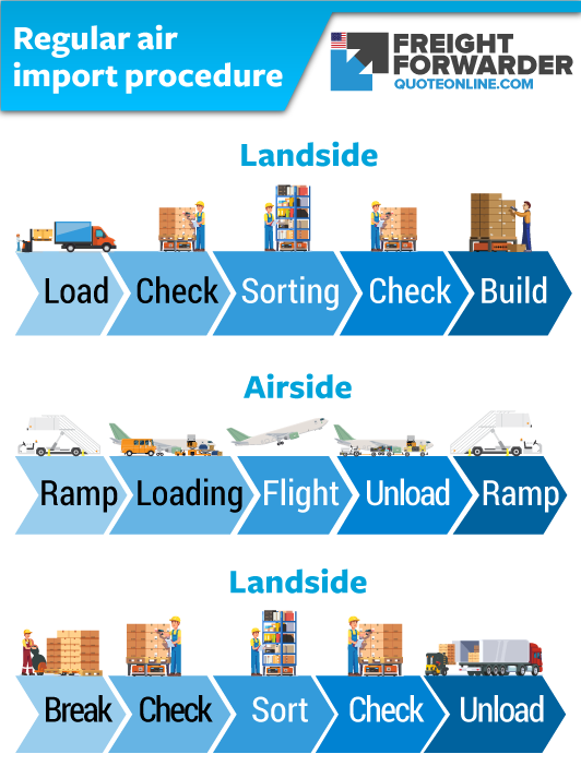 Air import procedure - what is the freight agent's role?