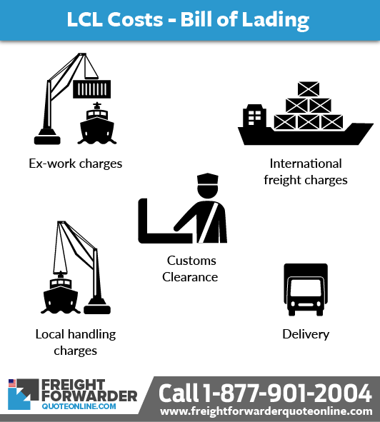 How Bill of Lading plays a role in the cost of LCL shipping from China to USA