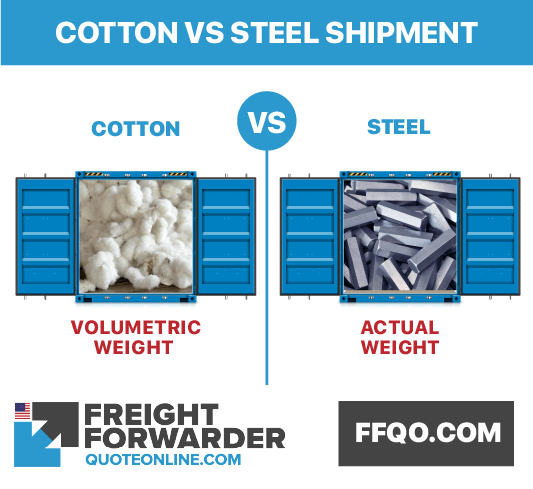 Air freight chargeable weight difference of cotton and steel
