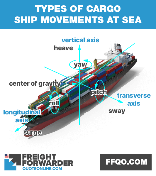 Ship motions at sea and their effects on cargo ships