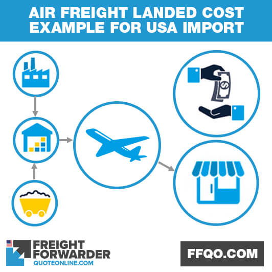 Landed cost example when importing into US via sea freight