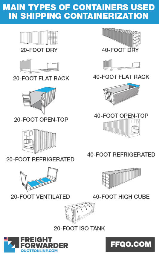 Main types of containers used in shipping containerization
