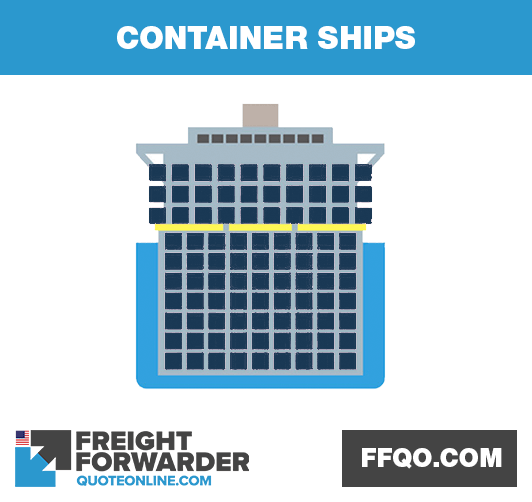 Container ships in international shipping