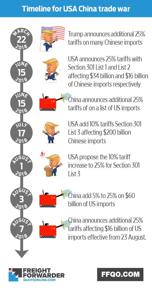 Timeline for USA China trade war