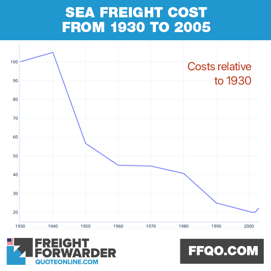 Sea freight cost from 1930 to 2005