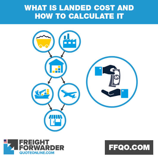 What is landed cost and how to calculate it?